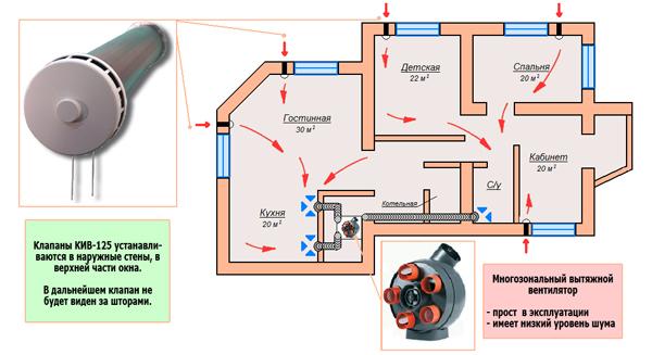 Проект вентиляции своими руками в частном доме